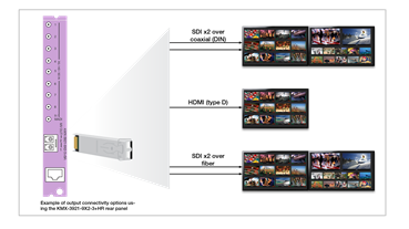 KMX-3921: Choice of Multiviewer Output Connectivity Options