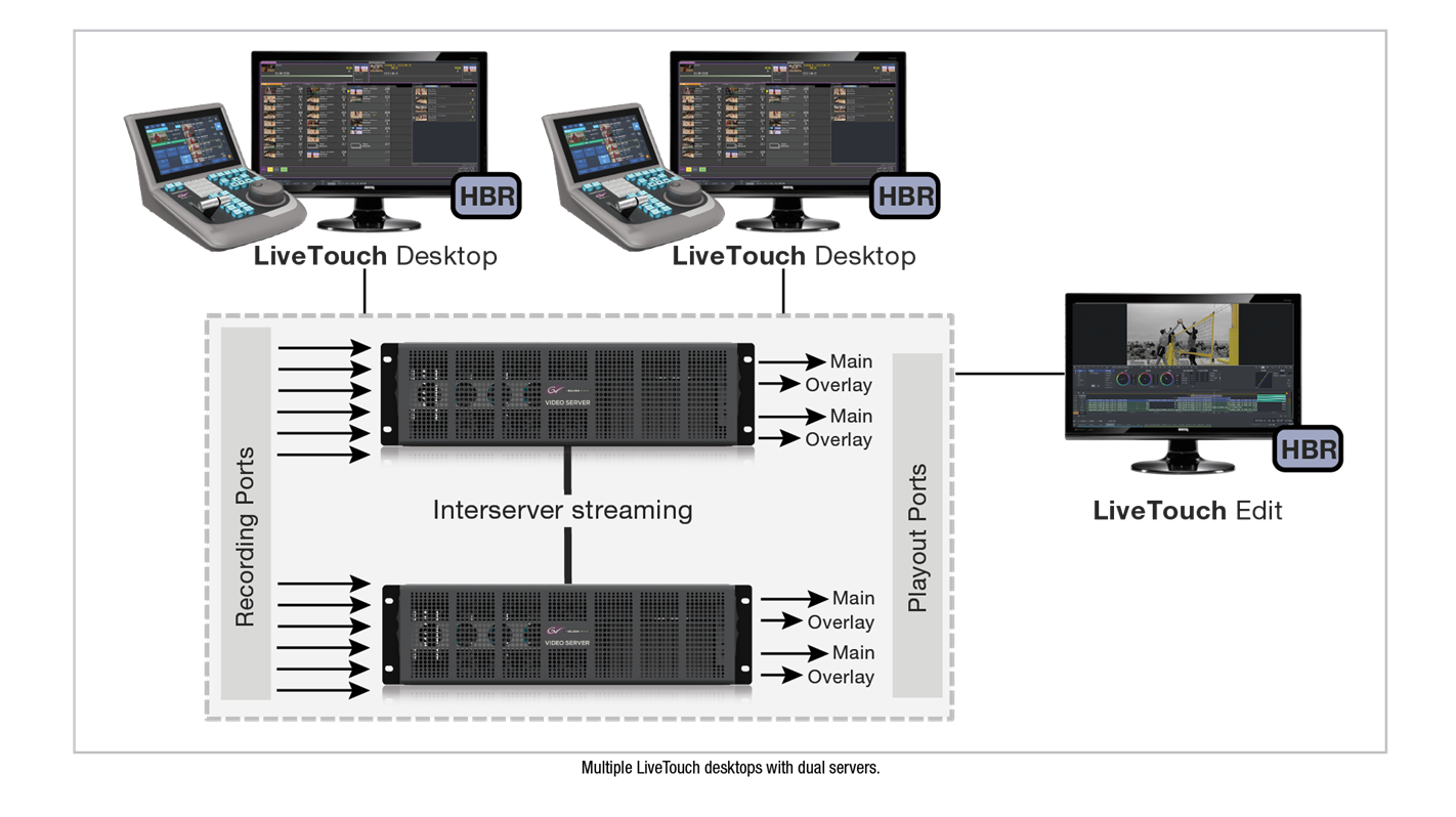 LiveTouch System Diagram