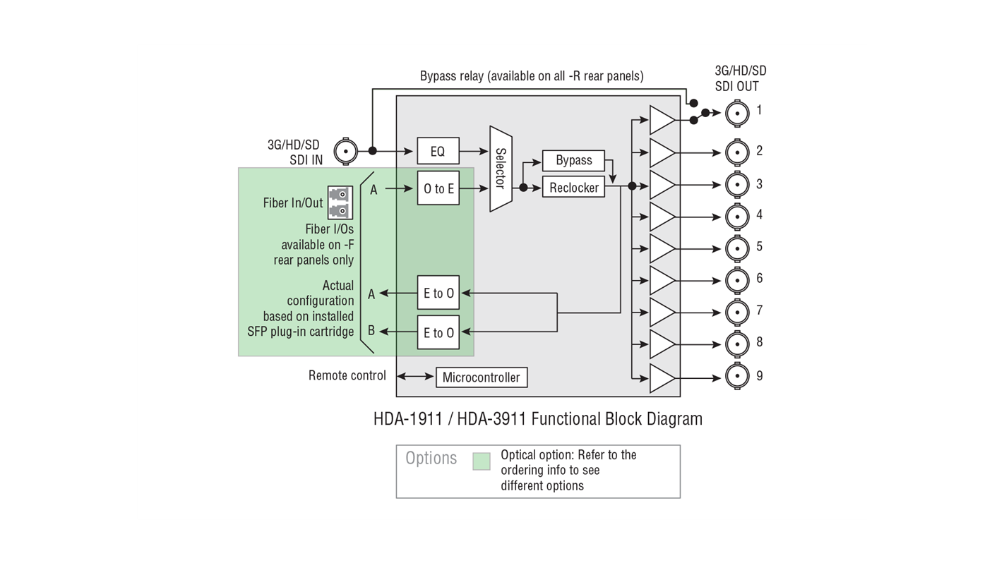 HDA-1911 & HDA-3911 Block Diagram