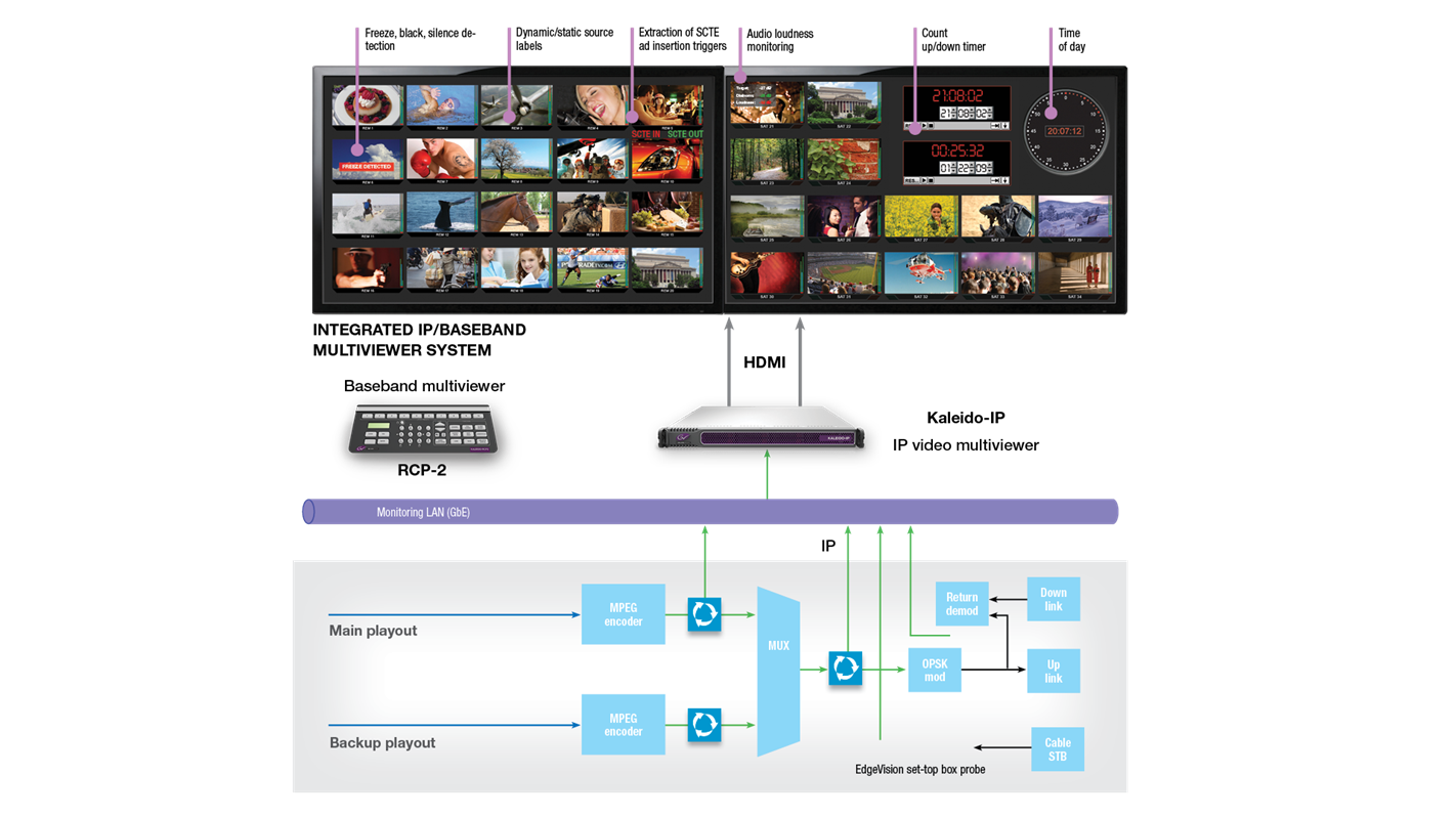 Kaleido-IP Diagram: Playout Control Room Monitoring