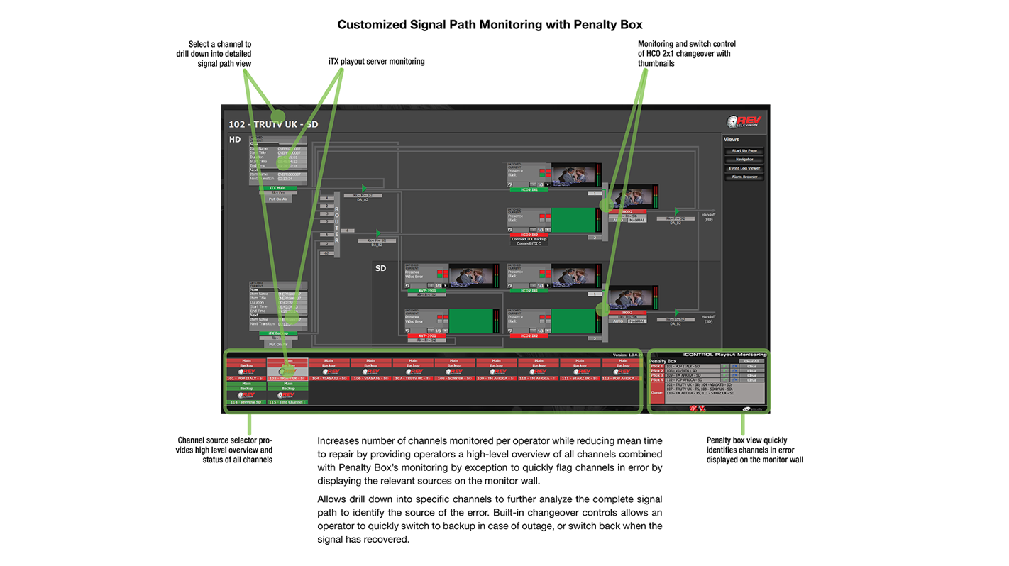 Customized Signal Path Monitoring with iControl Penalty Box