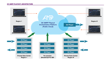 GV AMPP Playout Architecture