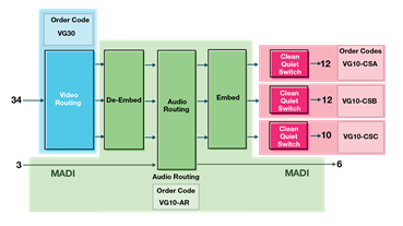 Vega 30 Block Diagram