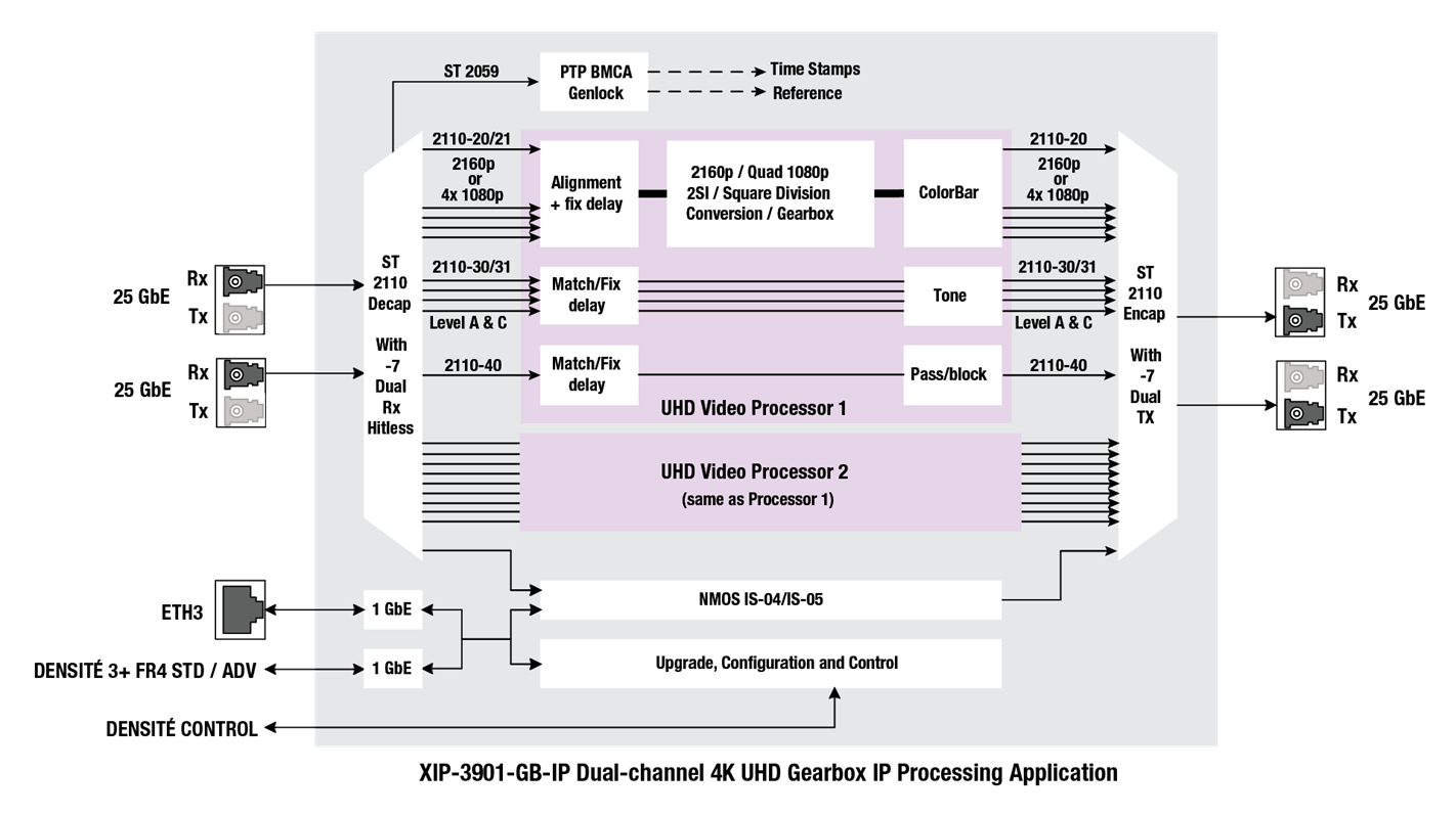 XIP-3901-GB-IP Block Diagram