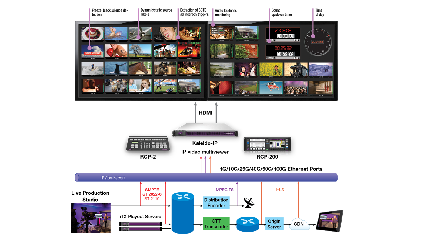 Kaleido-IP Diagram: IP Monitoring in the Broadcast Facility