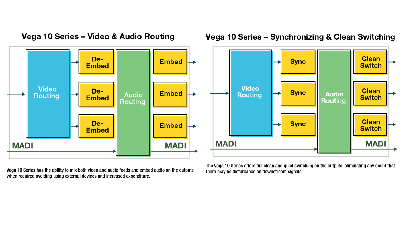 Vega 30 Routing Switching Diagram