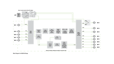 IQUDC40 Block Diagram
