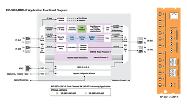 XIP-3901-UDC-IP Block Diagram & Rear Panel